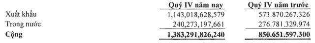 Navico (ANV): Năm 2018 lãi hơn 600 tỷ đồng cao gấp hơn 4 lần cùng kỳ - Ảnh 1.