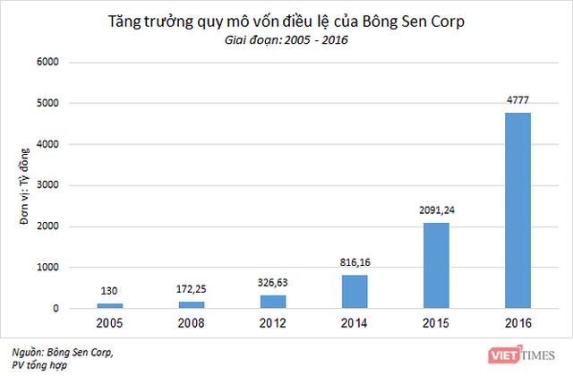 """Thương vụ trái phiếu 6.000 tỷ đồng của """"ông chủ"""" khách sạn Daewoo - Ảnh 2."""