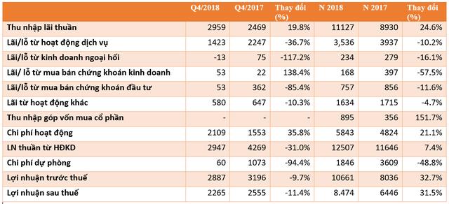 Thăng 3 hạng trong Top lợi nhuận, thu nhập bình quân nhân viên Techcombank vọt lên 30 triệu đồng/tháng - Ảnh 1.