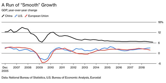 Các số liệu kinh tế của Trung Quốc đã được làm mượt? - Ảnh 1.