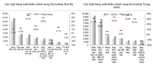 Dự báo năm 2019 nhiều ngành của Việt Nam chịu tác động từ kinh tế Trung Quốc - Ảnh 1.