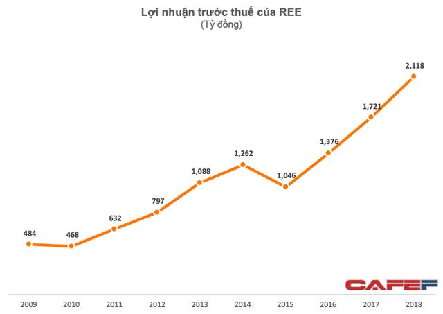 Cơ điện lạnh (REE) báo lãi trước thuế kỷ lục 2.118 tỷ đồng, vượt 37% kế hoạch năm - Ảnh 3.