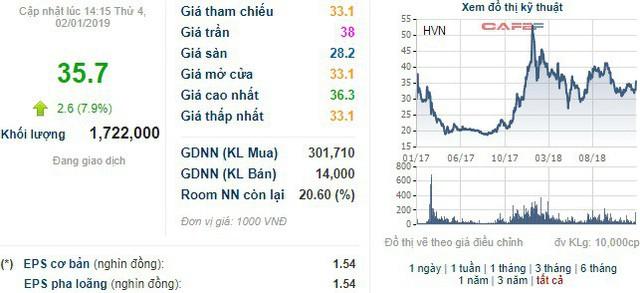 Vietnam Airlines đã nộp hồ sơ đăng ký niêm yết trên HoSE sau 2 năm chuyển nhượng trên Upcom - Ảnh 1.