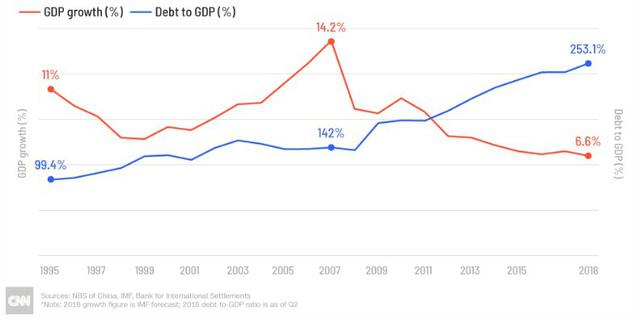 Kinh tế Trung Quốc còn xấu thêm trong năm 2019 - Ảnh 2.