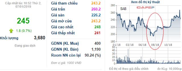 Sabeco – Khi thương hiệu Việt trong tay ông chủ ngoại - Ảnh 2.