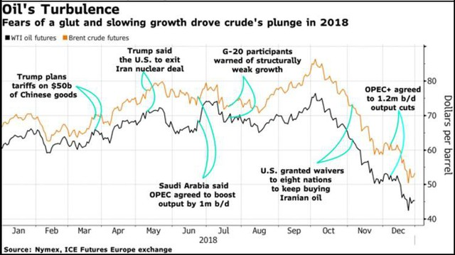 Sau một năm đầy tổn thất, thị trường hàng hóa nguyên liệu sẽ ra sao trong năm 2019? - Ảnh 1.
