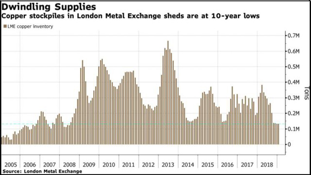 Sau một năm đầy tổn thất, thị trường hàng hóa nguyên liệu sẽ ra sao trong năm 2019? - Ảnh 3.
