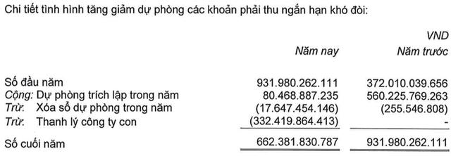 Không chỉ đem lại khoản tiền 467 tỷ, bán con còn giúp Hùng Vương (HVG) nhẹ gánh dự phòng đến hàng trăm tỷ đồng - Ảnh 1.