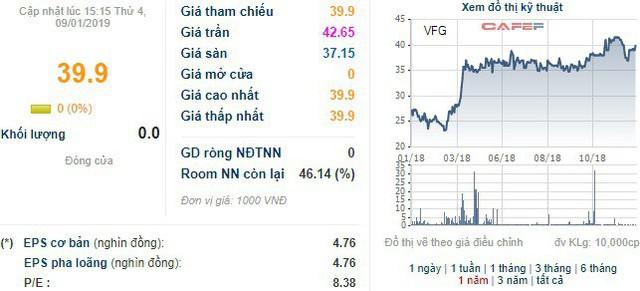 PAN Group nâng tỷ lệ sở hữu tại Khử trùng Việt Nam (VFG) lên 41,9% - Ảnh 1.