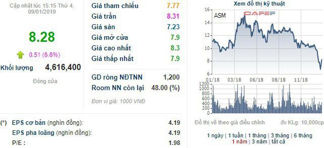 Cổ phiếu tăng trần 3 phiên từ đáy, con trai Chủ tịch Sao Mai Group (ASM) đăng ký mua 10 triệu cổ phiếu - Ảnh 1.