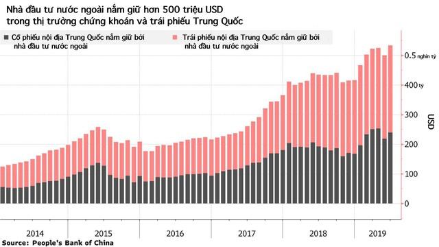 Quyết định mở cửa thị trường tài chính, Trung Quốc đã và đang làm gì để níu chân nhà đầu tư nước ngoài khi bị Mỹ đe doạ giáng đòn mạnh? - Ảnh 1.