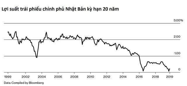 Thử nghiệm chính sách phân phối hàng tiền tệ táo bạo và liều lĩnh của Nhật Bản: Tăng lợi suất trái phiếu dài hạn trong khi kiềm chế lãi suất ngắn hạn - Ảnh 1.