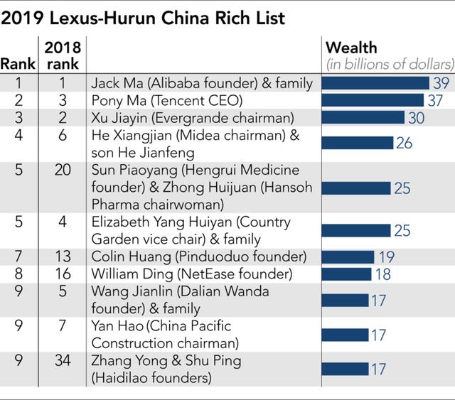 Nông dân giàu nhất Trung Quốc kiếm được gần 10 tỷ USD nhờ giá lợn tăng - Ảnh 2.