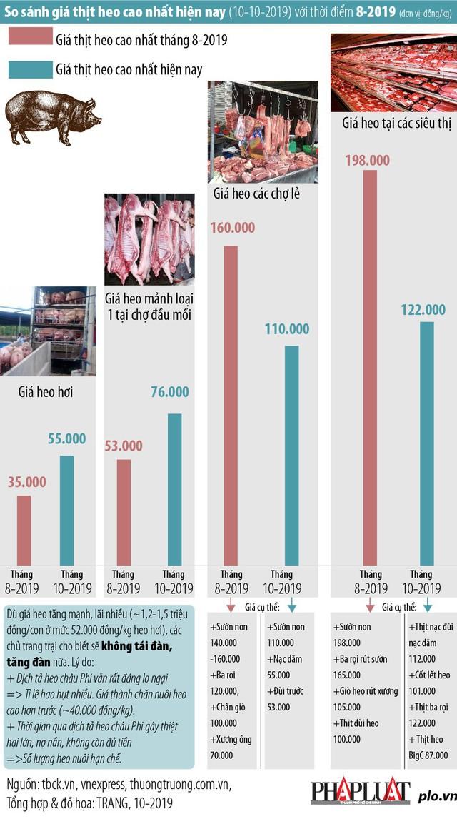 Giá thịt heo tăng đột biến, người mua méo mặt - Ảnh 1.