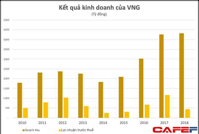 CEO VNG - Lê Hồng Minh: Nếu muốn xây dựng những doanh nghiệp tỷ USD tiếp theo của Việt Nam thì ý tưởng mới là một trong những nhân tố quyết định - Ảnh 2.
