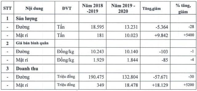 Mía đường Sơn La (SLS) báo lãi ròng quý 1 giảm sút 36% so với cùng kỳ - Ảnh 1.