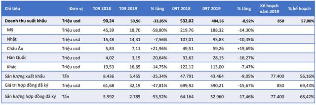 Thiếu nguyên liệu, doanh thu xuất khẩu tháng 9 của Minh Phú giảm 35% cùng kỳ năm trước, 9 tháng mới hoàn thành 57% kế hoạch năm - Ảnh 1.