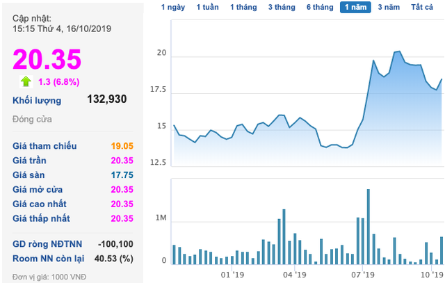 Haxaco (HAX): Cổ phiếu tăng mạnh, đàm phán bán 51% vốn cho đối tác Hàn với giá không thấp hơn 50.000 đồng/cp