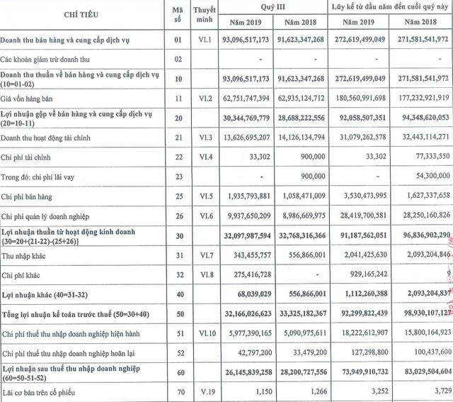 Sonadezi Long Thành (SZL) lãi 26,2 tỷ đồng trong quý 3, giảm 7% so với cùng kỳ năm 2018 - Ảnh 1.