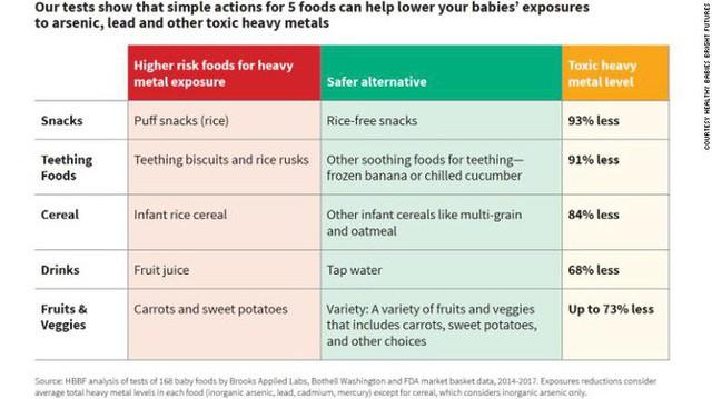 95% thực phẩm dành cho trẻ em được thử nghiệm ở Mỹ có chứa kim loại độc hại - Ảnh 3.