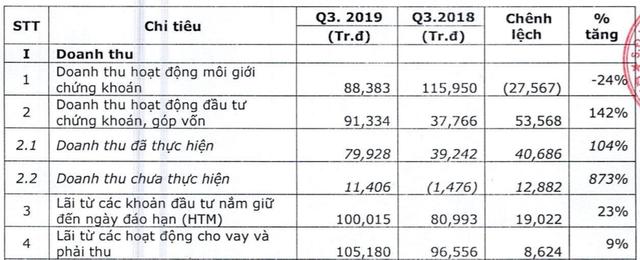VNDIRECT (VND) lãi quý 3 tăng trưởng 6%, hoàn thành 48% kế hoạch đề ra trong năm 2019 - Ảnh 1.