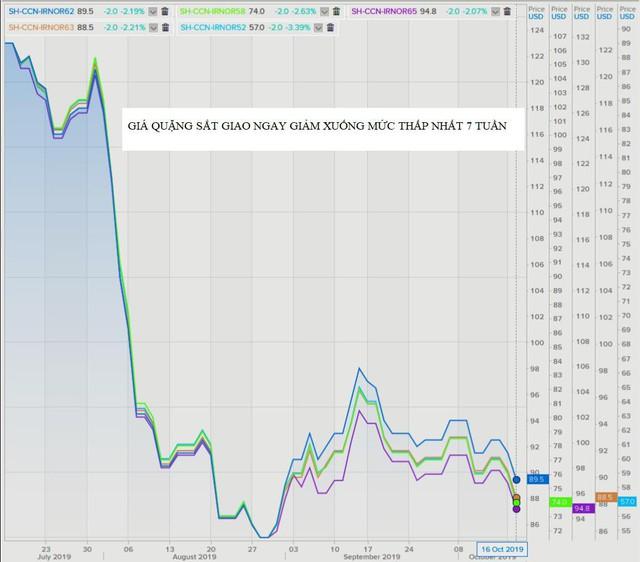 Thị trường ngày 17/10: Dầu, vàng cùng tăng, quặng sắt giảm phiên thứ 4 liên tiếp - Ảnh 1.