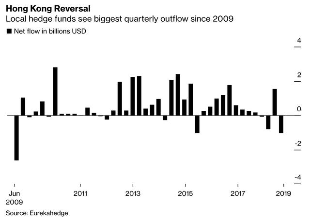 Các quỹ đầu cơ Hồng Kông trải qua đợt bán tháo mạnh nhất kể từ khủng hoảng tài chính - Ảnh 1.
