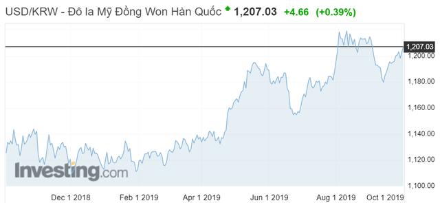 Điều gì khiến dòng vốn Hàn Quốc đổ mạnh vào các Công ty Chứng khoán Việt Nam? - Ảnh 3.