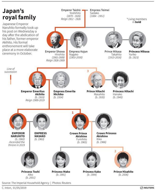 Áp lực khủng khiếp của Hoàng tử Nhật Bản 13 tuổi gánh trên vai tương lai hoàng gia lâu đời nhất thế giới  - Ảnh 4.