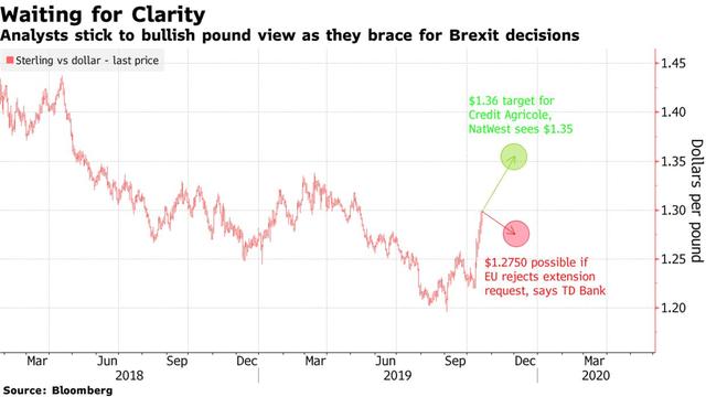 Brexit rối như tơ vò, bảng Anh trượt dốc - Ảnh 1.