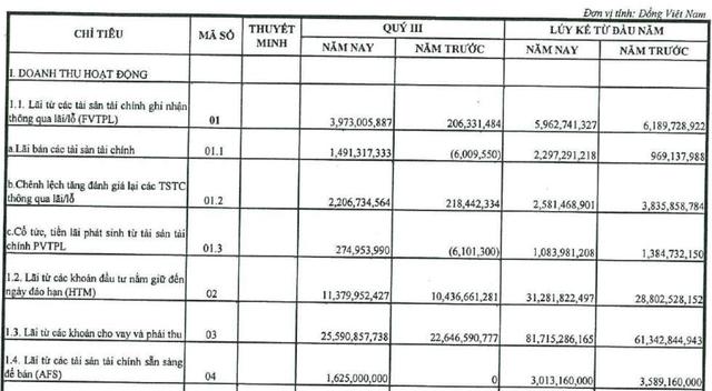 Agriseco nhận thế chấp 2,36 triệu cổ phiếu FTM, lợi nhuận quý 3 sụt giảm 32% - Ảnh 1.