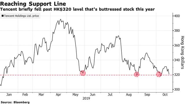 Cổ phiếu giá trị nhất châu Á gần như trượt khỏi ngưỡng hỗ trợ quan trọng, bốc hơi 54 triệu USD chỉ trong 2 ngày  - Ảnh 1.