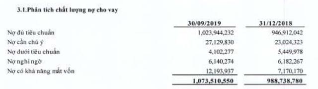 BIDV 9 tháng đầu năm: Lãi trước thuế giảm so với cùng kỳ xuống 7.028 tỷ đồng - Ảnh 1.