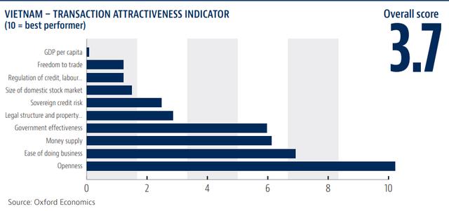 Từ M&A 1 tỷ USD giữa SK và Vingroup, thấy gì về xu hướng đầu tư nước ngoài vào Việt Nam? - Ảnh 3.