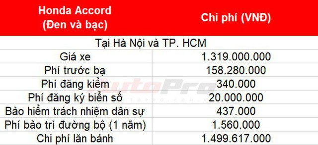Cách tính giá lăn bánh loạt xe mới vừa ra mắt tại Việt Nam: Toàn xe tiền tỷ - Ảnh 5.