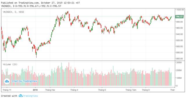 """Thương chiến """"hạ nhiệt"""", kỳ vọng FED tiếp tục hạ lãi suất, cơ hội cho VN-Index vượt 1.000 điểm? - Ảnh 3."""