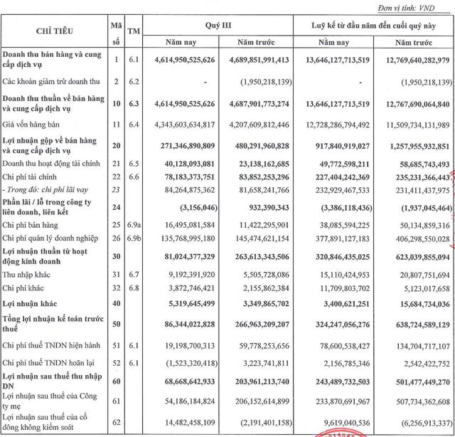 Tập đoàn Xây dựng Hòa Bình (HBC) lãi quý 3 giảm 66%, nợ vay tăng lên hơn 5.200 tỷ đồng - Ảnh 2.