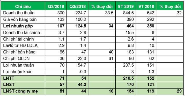 Taseco Airs: 9 tháng lãi sau thuế 154 tỷ đồng, tăng 29% so với cùng kỳ - Ảnh 1.