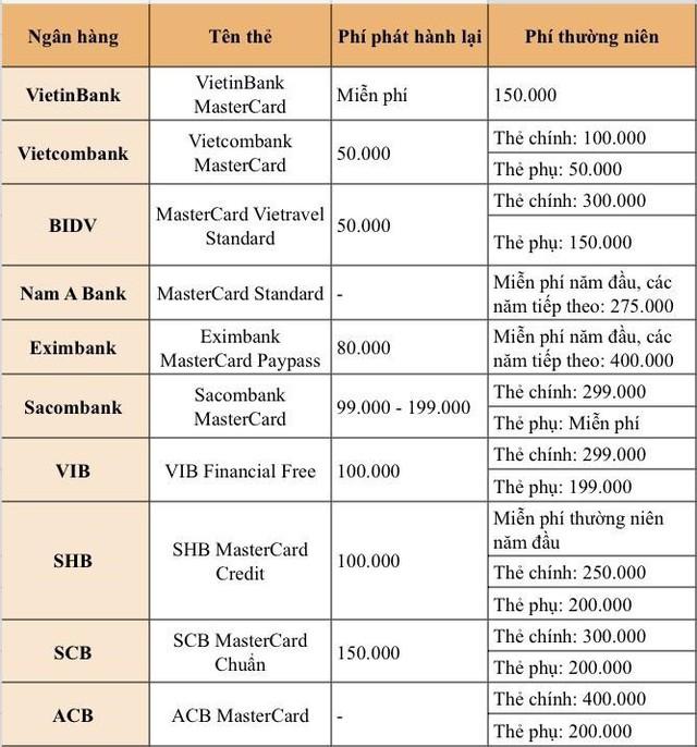 Ngân hàng nào thu phí thẻ tín dụng MasterCard thấp nhất hiện nay? - Ảnh 1.