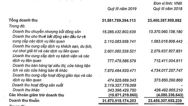 Vingroup: Doanh thu quý 3 tăng trưởng 35%, LNTT đạt 2.544 tỷ đồng - Ảnh 1.