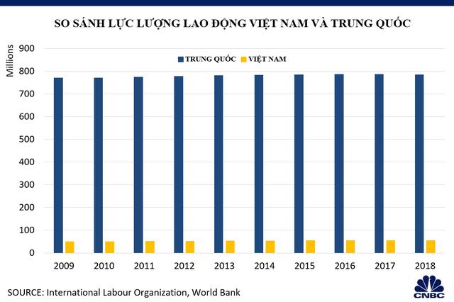 Khả năng thay thế Trung Quốc thành trung tâm sản xuất toàn cầu của Việt Nam đến đâu? - Ảnh 3.