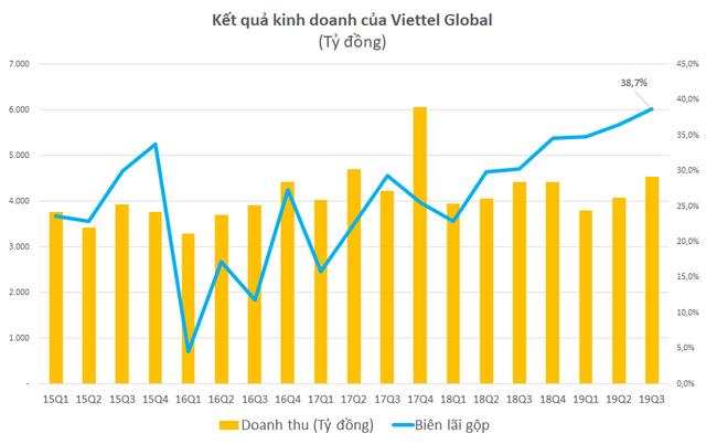 Viettel Global: LNTT 9 tháng đầu năm đạt 1.548 tỷ đồng, biên lãi gộp quý 3 lên gần 40% - Ảnh 1.