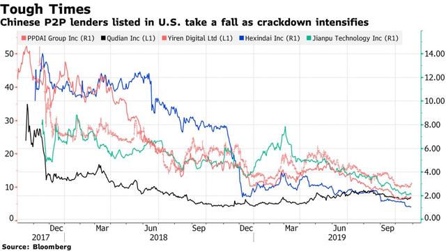 Trung Quốc siết chặt thị trường cho vay ngang hàng, xóa sổ hoàn toàn hơn 40 công ty - Ảnh 1.