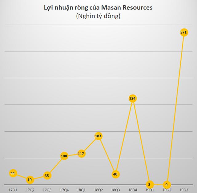 Masan Resources (MSR): Bán hàng dưới giá vốn, quý 3 vẫn lãi cao nhất lịch sử nhờ thắng kiện - Ảnh 3.