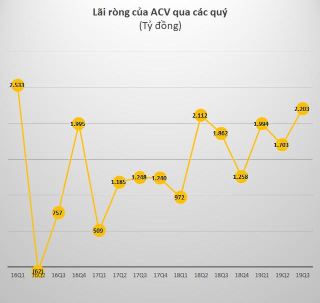 Cảng Hàng không ACV: Hơn 32.000 tỷ tiền gửi ngân hàng tích lũy để xây sân bay Long Thành, 9 tháng lãi sau thuế hơn 5.900 tỷ, tăng 19% - Ảnh 2.