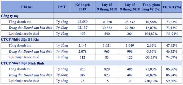 EVNGenco 3 (PGV) ghi nhận 488,5 tỷ lãi ròng 9 tháng, tăng 69% cùng kỳ - Ảnh 2.