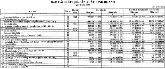 EVNGenco 3 (PGV) ghi nhận 488,5 tỷ lãi ròng 9 tháng, tăng 69% cùng kỳ - Ảnh 1.