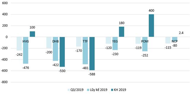 Những khoản lỗ cả trăm tỷ trong mùa kết quả kinh doanh quý 3/2019 - Ảnh 1.