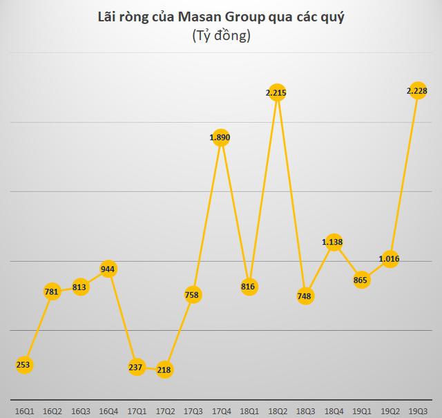 Masan Group: Lãi ròng quý 3 tăng gấp 3 cùng kỳ lên 2.228 tỷ đồng nhờ thắng kiện với Jacobs Group - Ảnh 3.