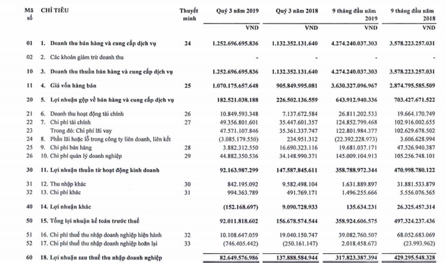 PCC1 (PC1): Gánh nặng chi phí giá vốn và chi phí lãi vay, LNST 9 tháng giảm 26%, về mức 318 tỷ đồng - Ảnh 2.